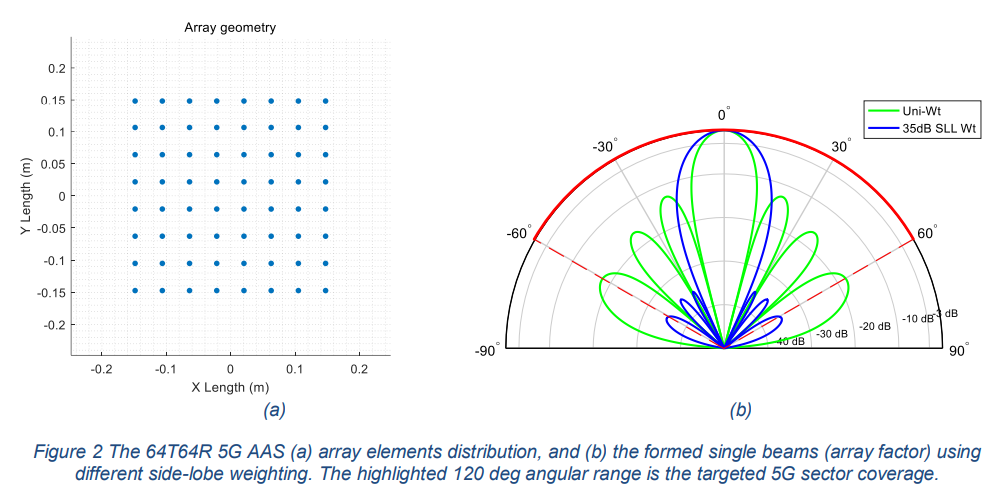 The 64T64R 5G AAS (a) array elements distribution, and (b) the formed single beams (array factor) using different side-lobe weighting