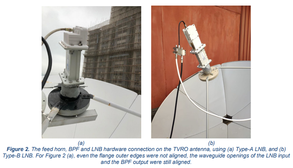 The feed horn, BPF and LNB hardware connection on the TVRO antenna, using (a) Type-A LNB, and (b) Type-B LNB. For Figure 2 (a), even the flange outer edges were not aligned, the waveguide openings of the LNB input and the BPF output were still aligned.