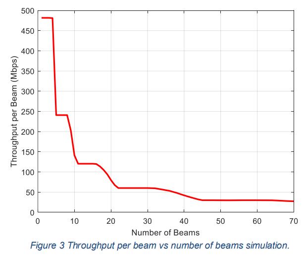 Throughput per beam vs number of beams simulation.