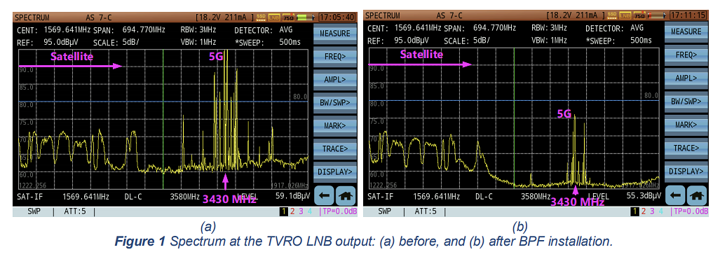 Spectrum at the TVRO LNB output: (a) before, and (b) after BPF installation.