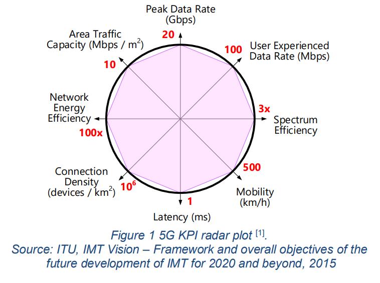 5G KPI radar plot